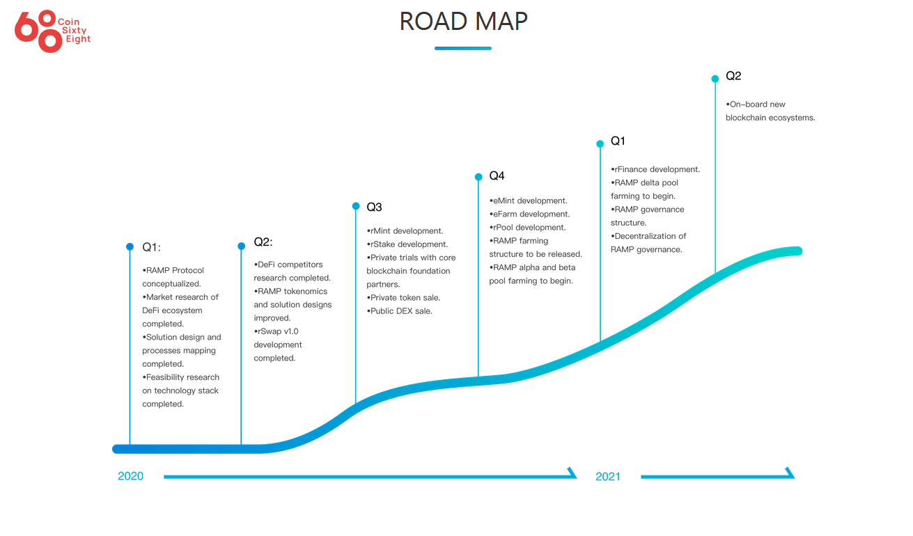 Roadmap RAMP DEFI